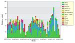 Annual Mileage Chart