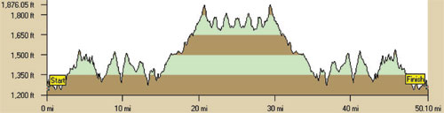 Running from an Angel Elevation Profile