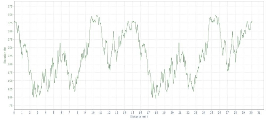 Pineland Farms Trail Challenge - Elevation Profile