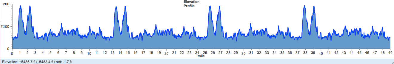 Stone Cat Elevation Profile : Stone cat running miles through the woods run to win